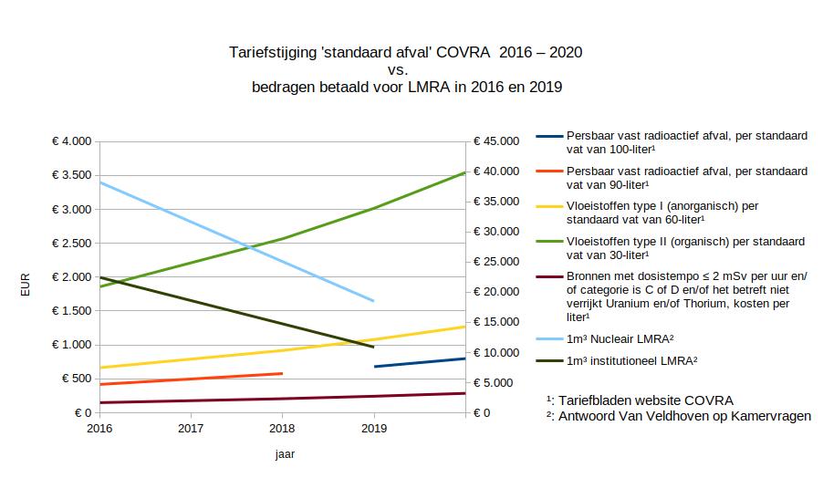 De tarieven die COVRA in rekening bracht tussen 2016 en 2020 vs. de bedragen die zijn betaald voor 1m³ Laag- en middel radioactief afval (LMRA) in 2016 en 2019