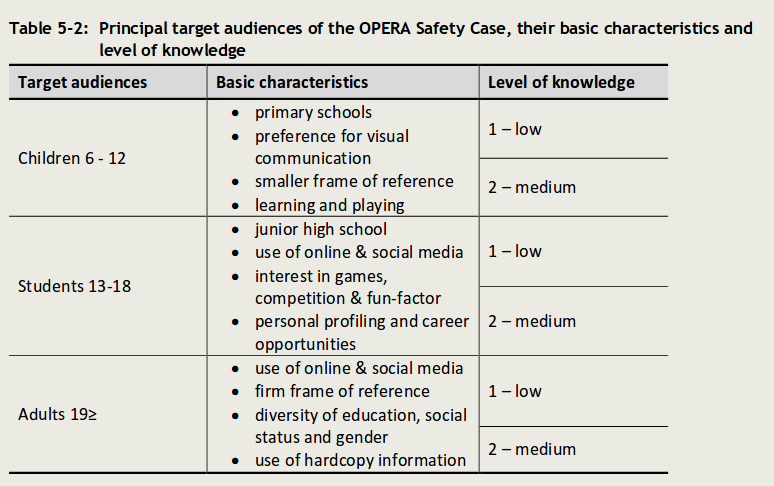 Principal target audiences of the OPERA Safety Case, their basic characteristics and level of knowledge