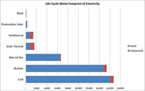 water-energy-chart